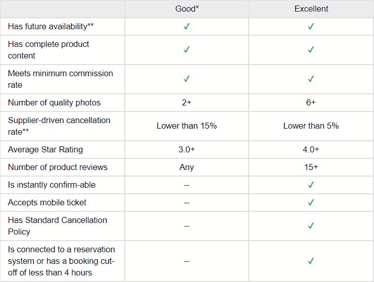 product quality levels