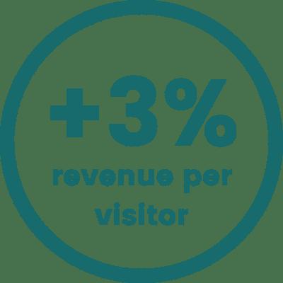 3% increase in revenue per visitor