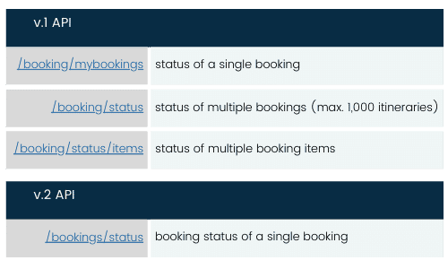 booking status